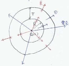 電束 - Electric flux